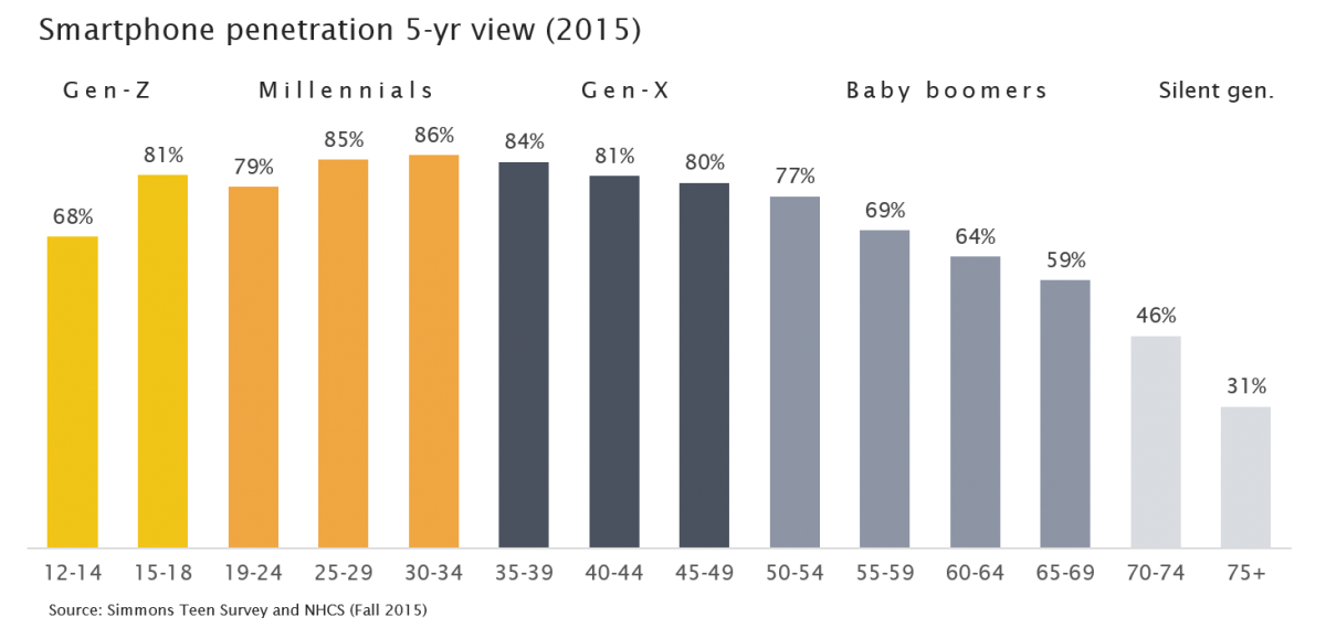 five-year-view-smartphone-penetration