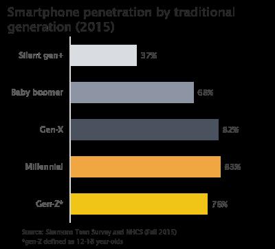 gen-z-millennial-generation-smartphone-penetration