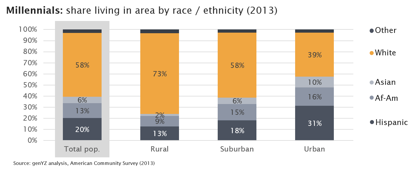millennial-share-living-urban-rural-suburban-race-ethnicity-2