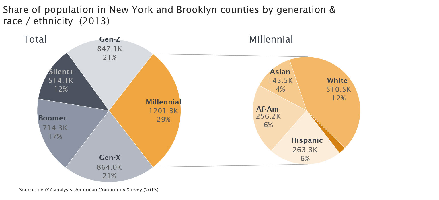 new-york-brooklyn-millennial-generation-population-3