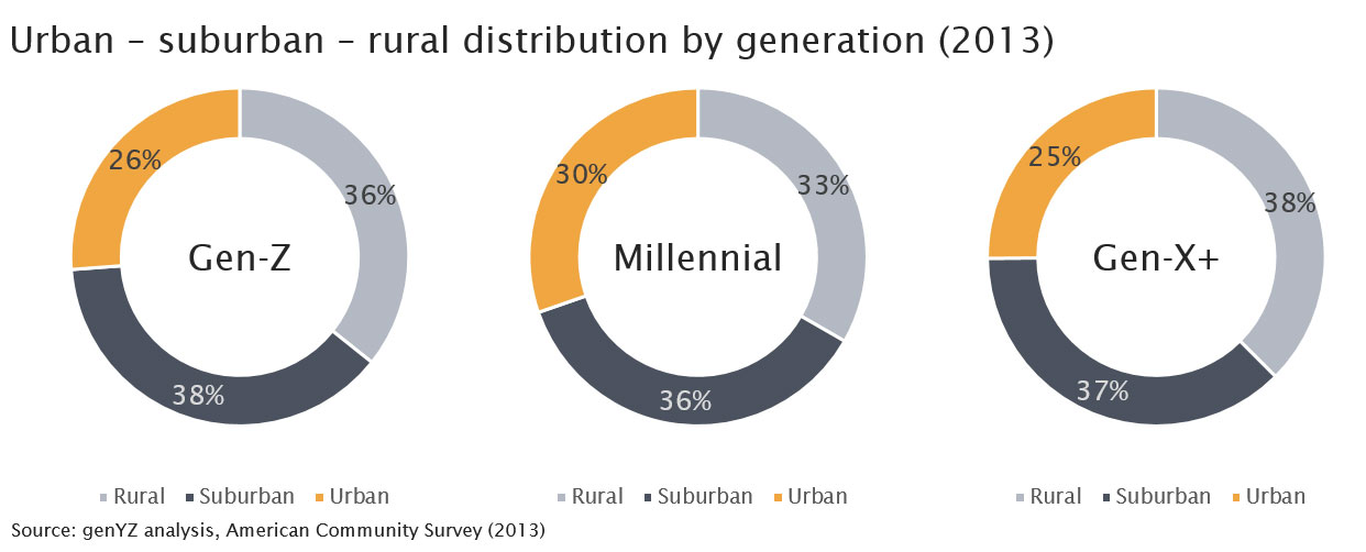 urban-rural-suburban-by-generation-2