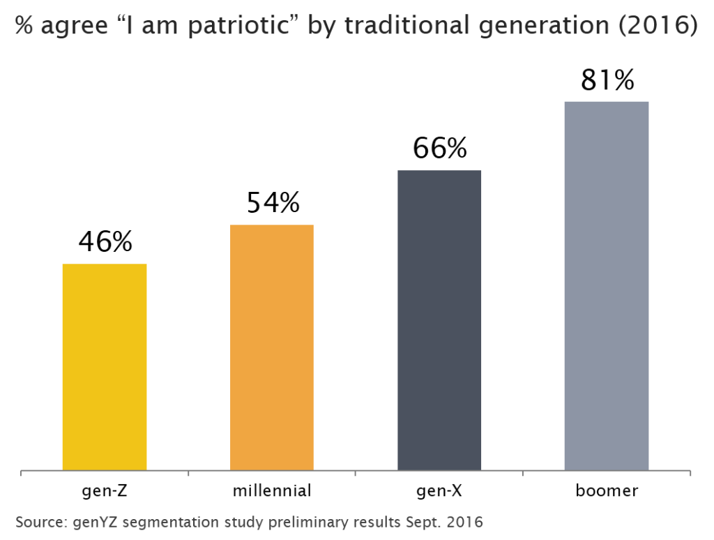 i-am-patriotic-traditional-generation