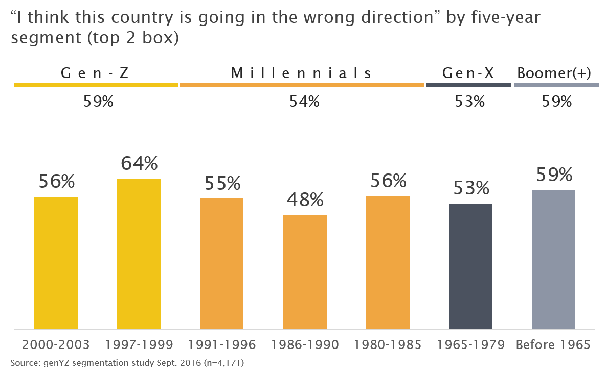i-think-this-country-is-going-in-the-wrong-direction-by-five-year-segments